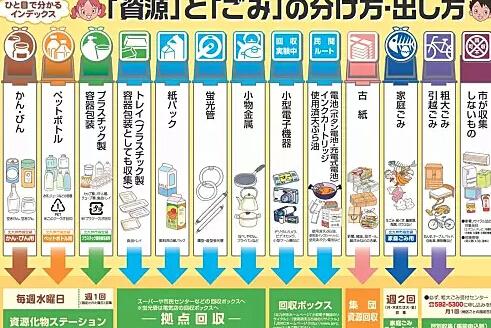 日本垃圾分类手册(仅供参考)