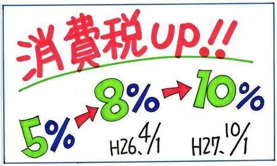 日本正式上調消費稅至 10%