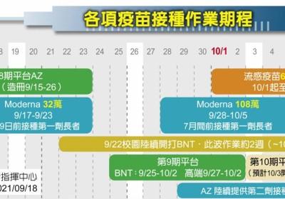台灣10月疫苗豐水期 第十輪還有BNT
