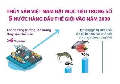 Thủy sản Việt Nam đặt mục tiêu lọt top 5 thế giới vào năm 2030